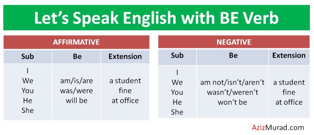 English Speaking course be Verb
