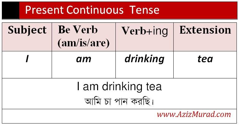 tense এর গঠন প্রণালি present continuous