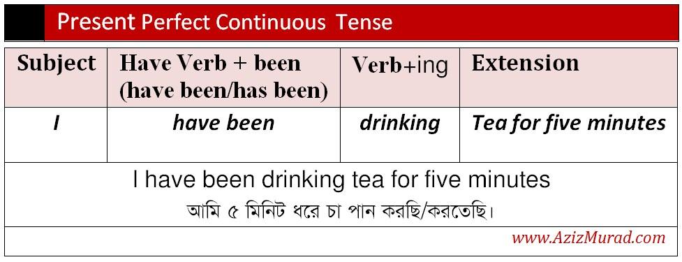 present perfect continuous tense এর গঠন প্রণালি